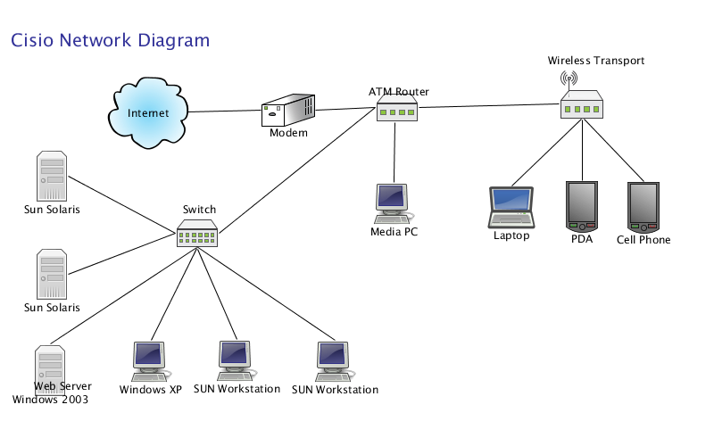 High Quality Images For Simple Computer Network Diagram Www