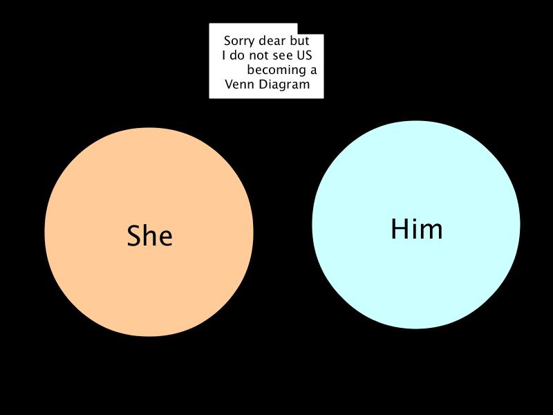 Rejection Venn Diagram Funny