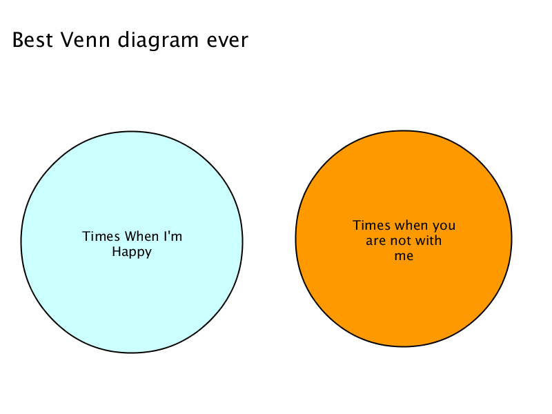 best venn diagram ever : best venn diagram - findchart.co