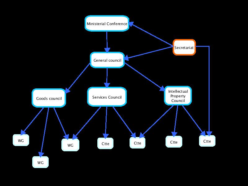 Flowchart software diagram software flowchart diagram word trade organization ccuart Choice Image